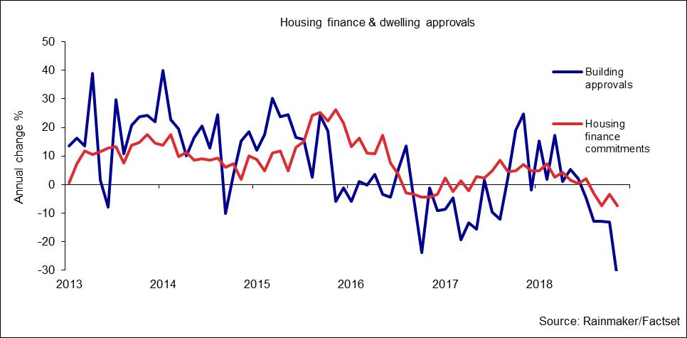 Chief Economist Update Australian Property Market Slump Financial