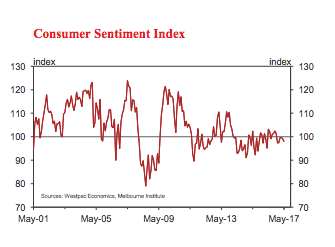 consumer confidence housing Westpac-Melbourne Institute Consumer Sentiment Index june 2017