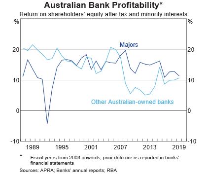 australian bank profitability