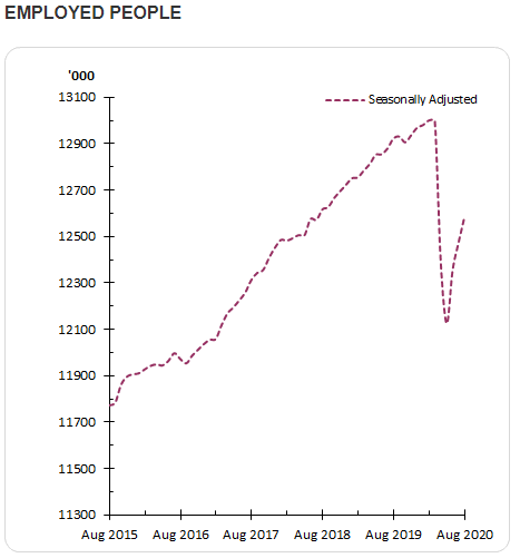 employment graph abs