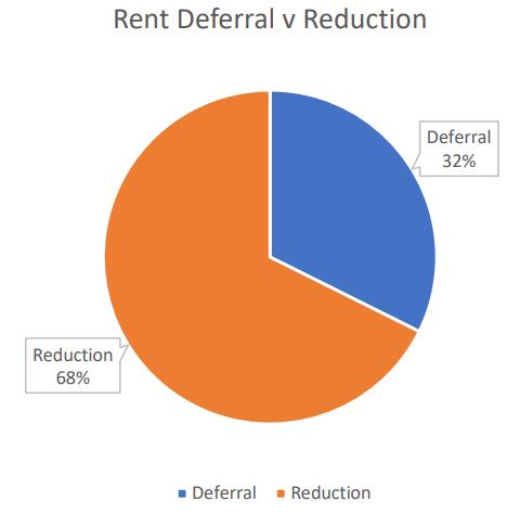 rent deferral v reduction