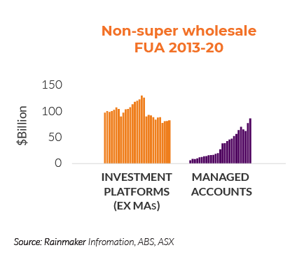 Platforms and managed accounts funds under advice