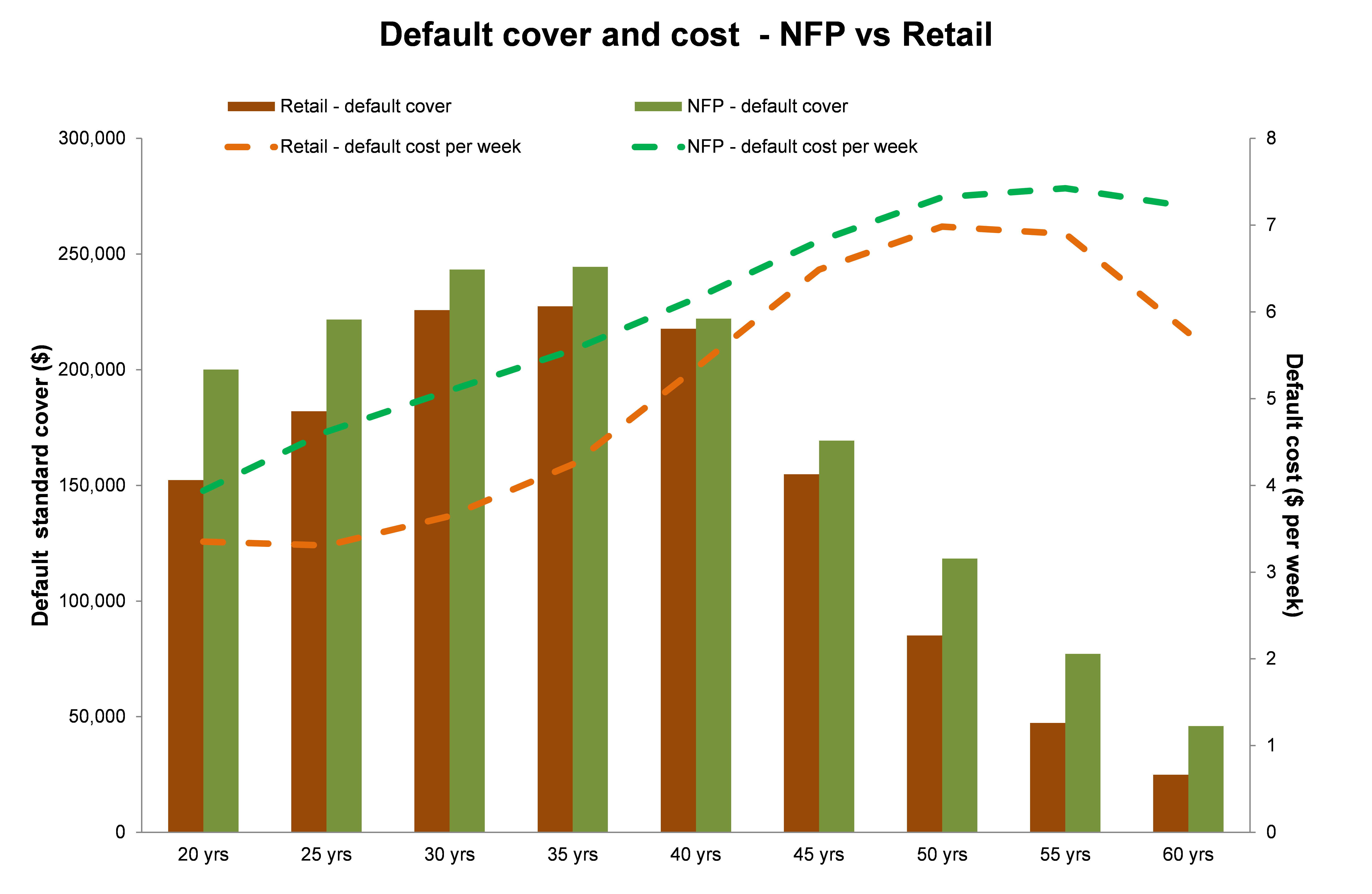 Default superannuation insurance cover and cost